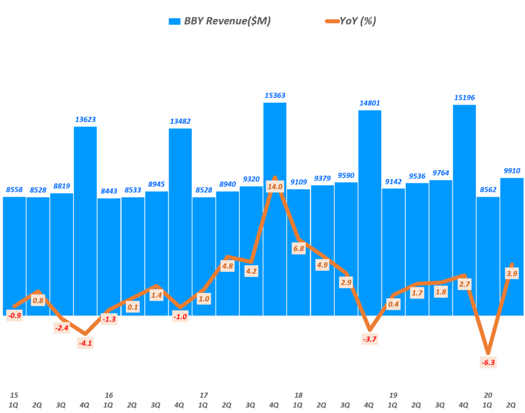 베스트바이 실적, 분기별 베스트바이 매출 및 전년 비 성장률 추이( ~ 20년 2분기),  BBY Revenue & YoY growth rate(%), Graph by Happist