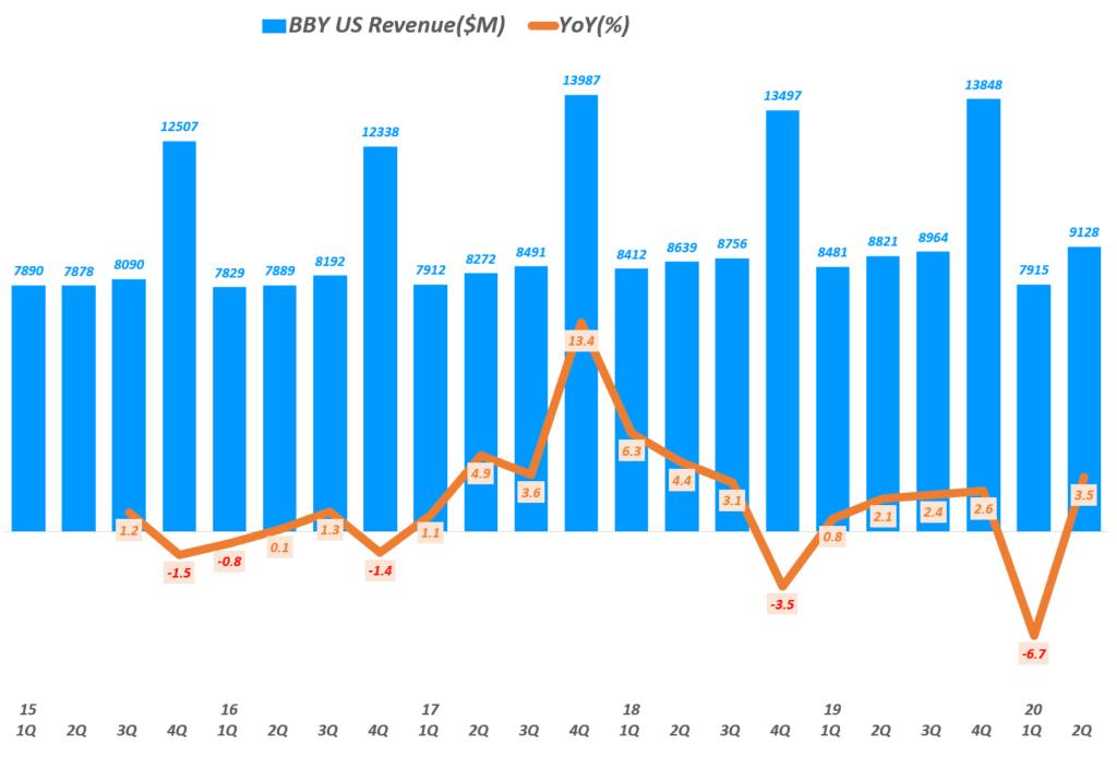 베스트바이 실적, 분기별 베스트바이 미국 매출 및 전년 비 성장률 추이( ~ 20년 2분기),  BBY US Revenue & YoY growth rate(%), Graph by Happist