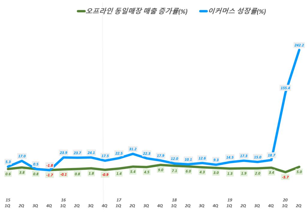 베스트바이 실적, 분기별 베스트바이 이커머스 매출 성장률 추이( ~ 20년 2분기),  BBY ecommerce growth rate(%), Graph by Happist