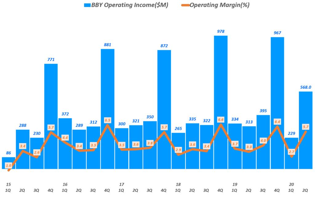 베스트바이 실적, 분기별 영업이익 및 영업이익률 추이( ~ 20년 2분기),  BBY Operating Income & Operating Income margin(%), Graph by Happist