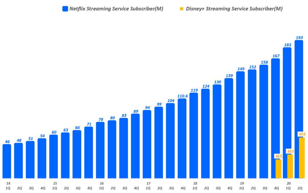 분기별 넷플릭스 가입자와 디즈니 플러스 가입자 증가 추이, Graph by Happist