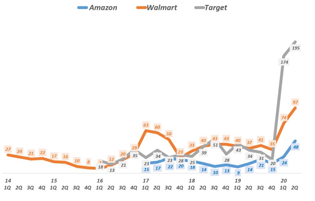 분기별 아마존, 월마트 및 타겟 이커머스 매출 성장률 추이 비교( ~ 20년 2분기),  Graph by Happist