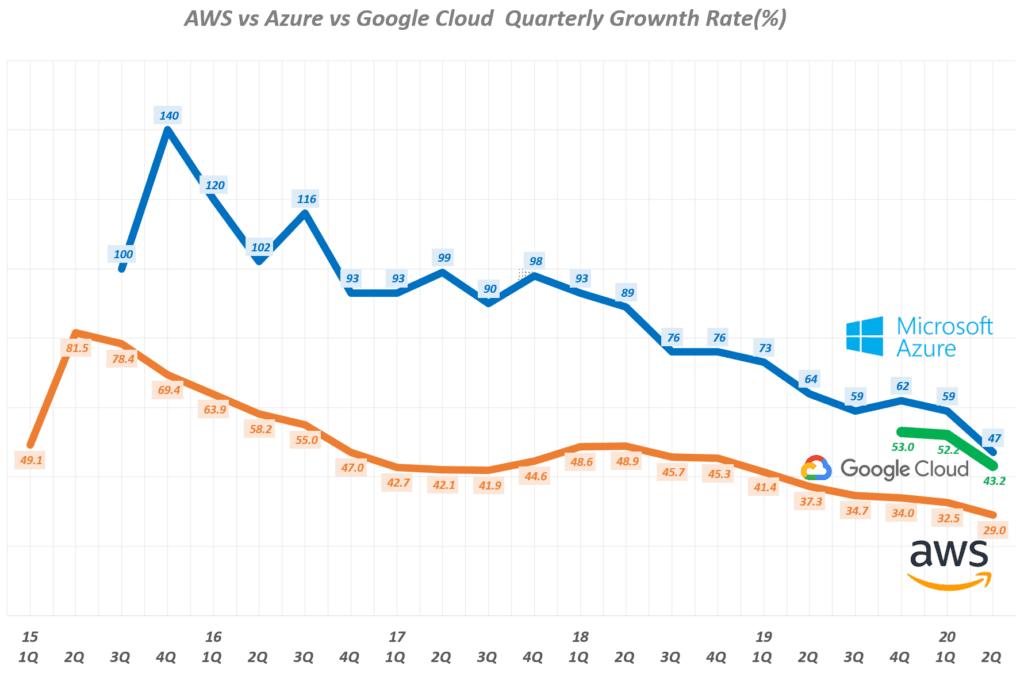 분기별 아마존 웹서비스(AWS)와 마이크로소프트 애저(Azure) 성장율 추이(~ 20년 2분기), Graph by Happist