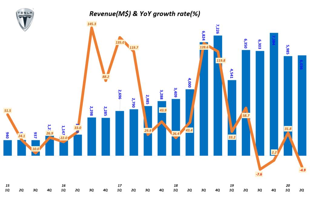 분기별 테슬라 매출 및 전년 비 성장율( ~ 2020년 2분기), Tesla Querterly Revenue & YoY growth tate, Graph by Happist