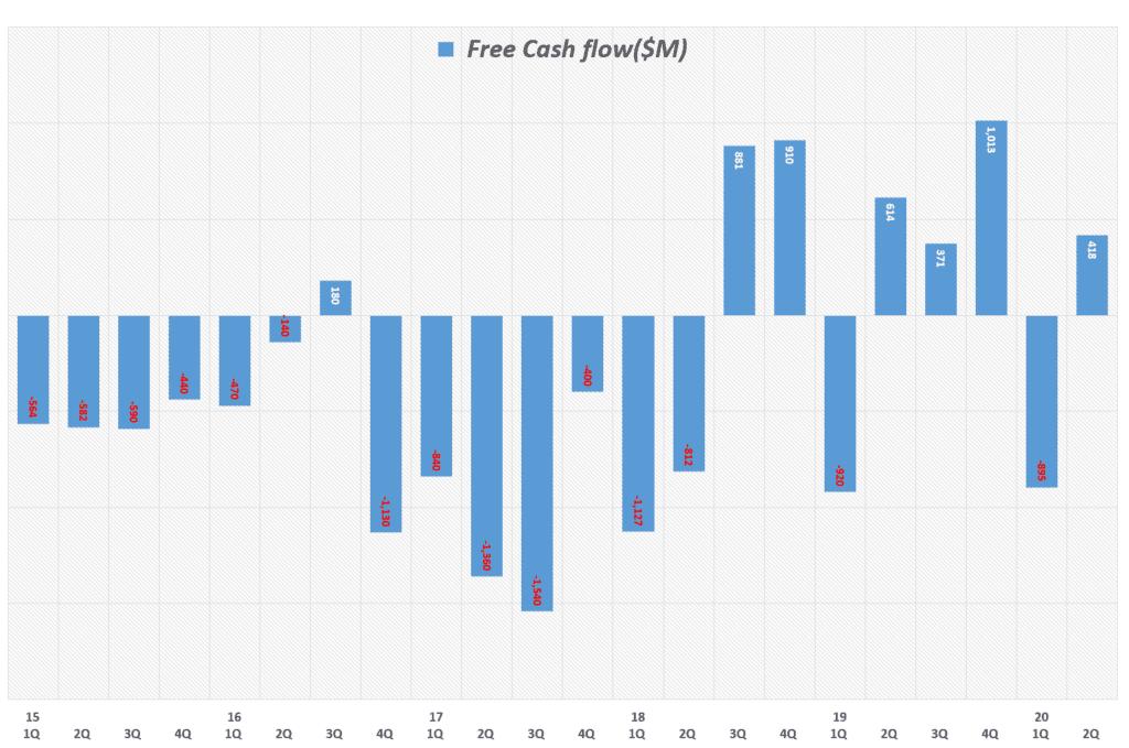 분기별 테슬라 잉여현금흐름(Free Cash Flow) 추이( ~ 20년 2분기), Tesla quarterly FCF(Free Cash Flow, Graph by Happist