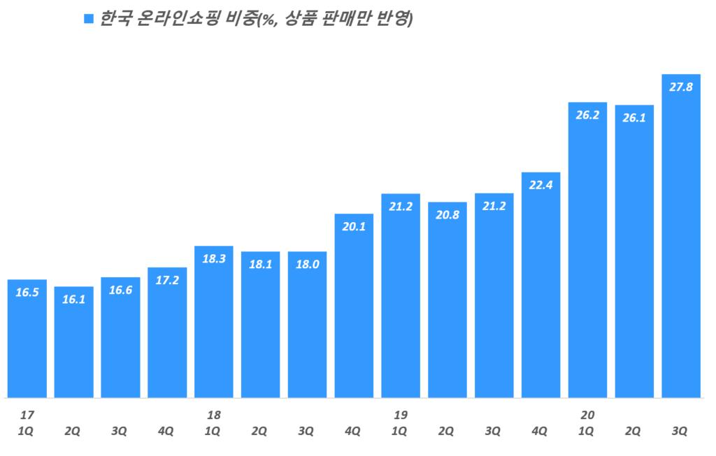 분기별 한국 온라인쇼핑 비중 추이( ~ 20년 3분기), 통계청 자료 기반,  Graph by Happist.png