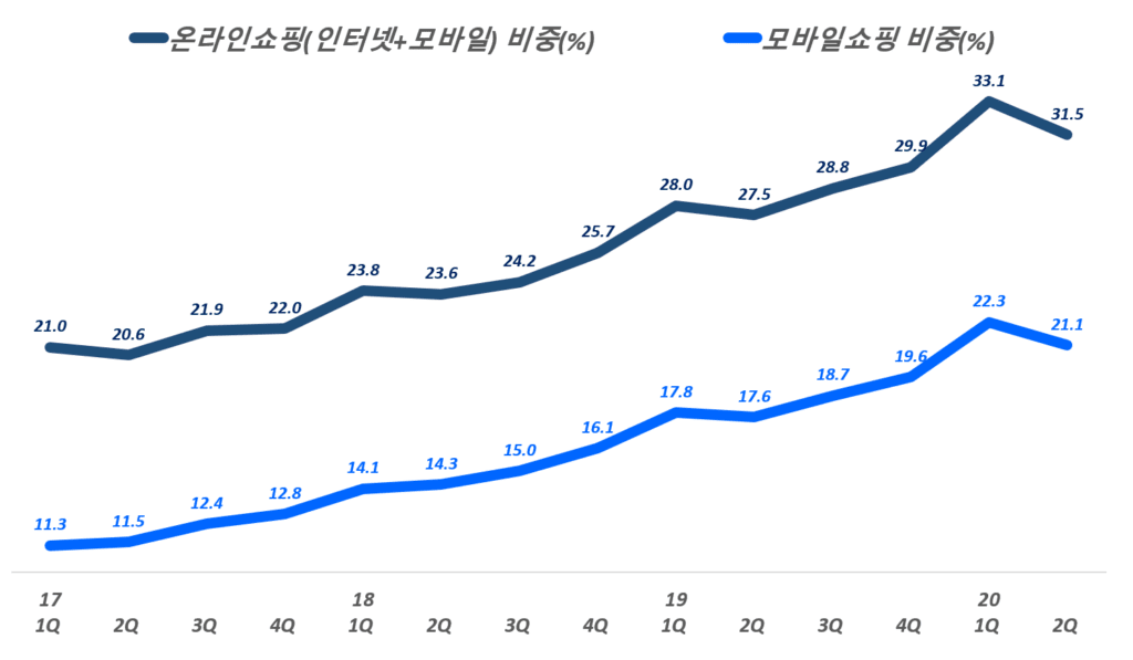 분기별 한국 이커머스 비중, 온라인 쇼핑 비중 추이, 통계청 자료 기반, Graph by Happist