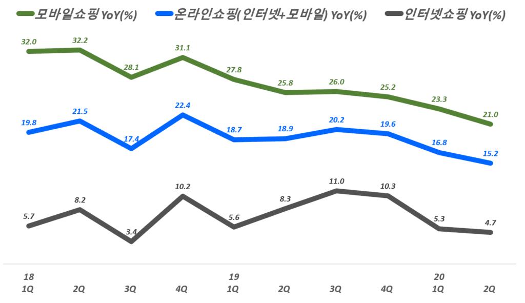 분기별 한국 이커머스 성장률 추이( ~ 20년 2분기), 통계청 자료 기반, Graph by Happist