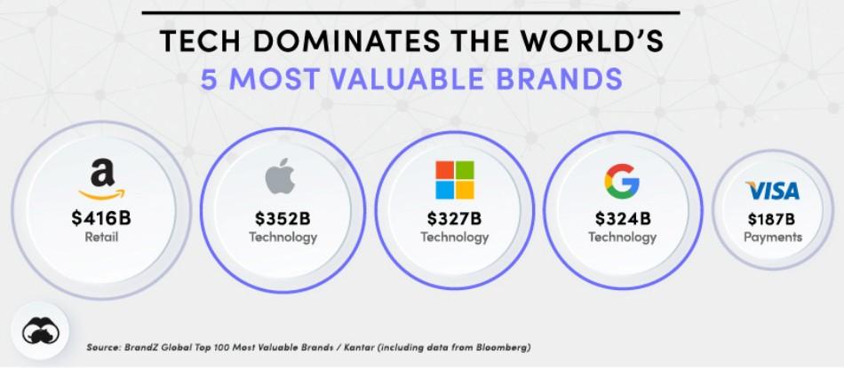 분야별 가장 가치있는 브랜드들, All The Worlds Brands Supplement