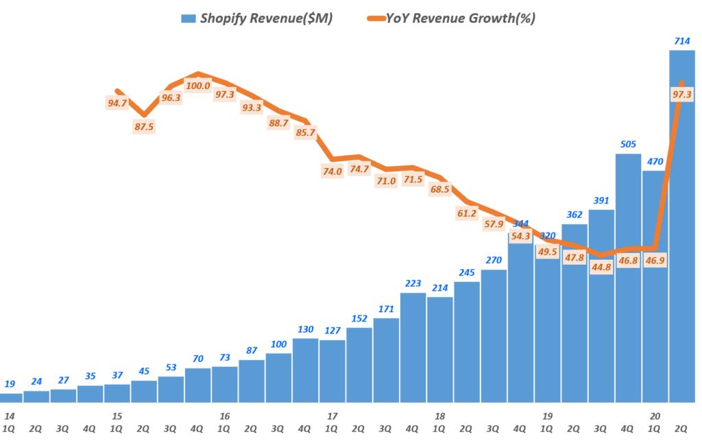 쇼피파이 분기별 매출 및 전년 비 성장률( ~ 20년 2분기), Shopify quarterly revenue & YoY growth rate(%), Graph by Happist