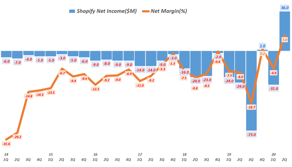 쇼피파이 분기별 영업이익 및 영업이익률( ~ 20년 2분기), Shopify quarterly Operating Income & Operating margin(%), Graph by Happist