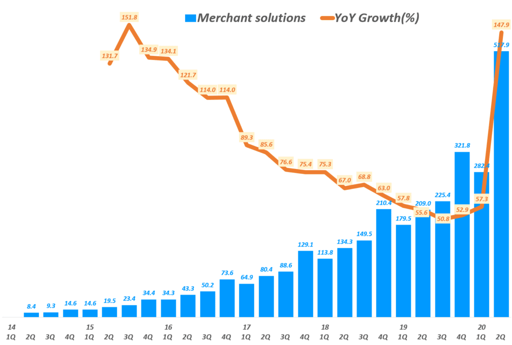 쇼피파이 분기별 Merchant Solutions 매출 및 전년 비 성장률( ~ 20년 2분기), Shopify quarterly Merchant Solutions revenue & YoY growth rate(%), Graph by Happist