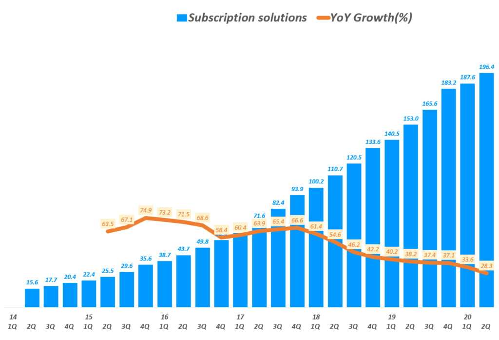 쇼피파이 분기별 Subscription Solutions 매출 및 전년 비 성장률( ~ 20년 2분기), Shopify quarterly Subscription Solutions revenue & YoY growth rate(%), Graph by Happist