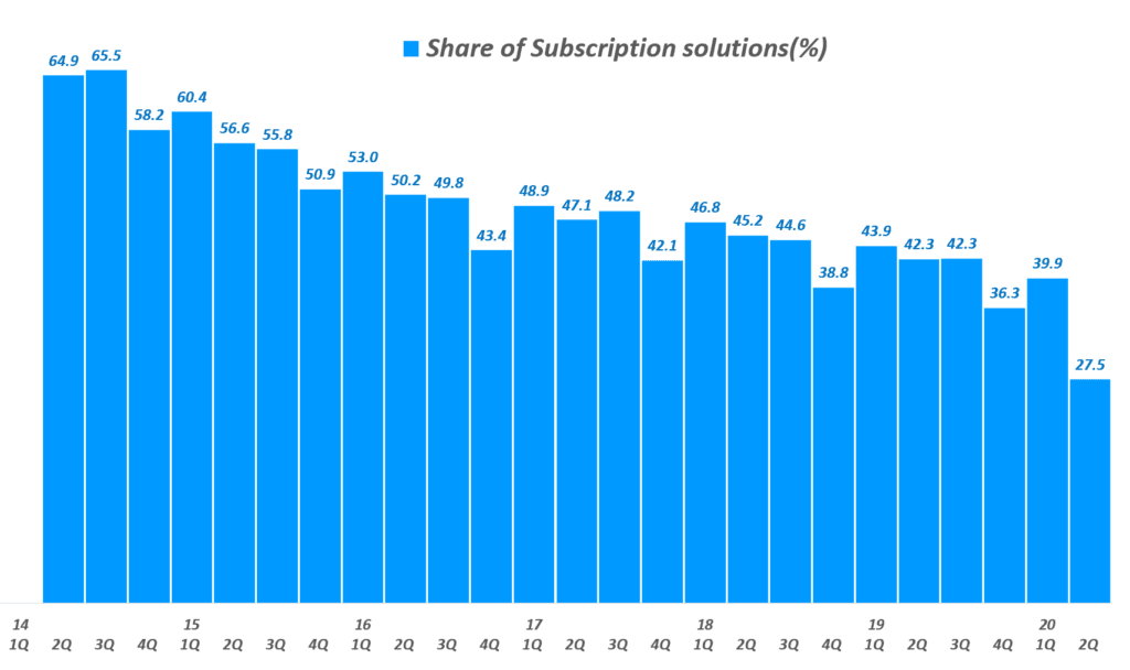 쇼피파이 분기별 Subscription Solutions 매출 비중 추이( ~ 20년 2분기), Shopify quarterly share of Subscription Solutions revenue & YoY growth rate(%), Graph by Happist