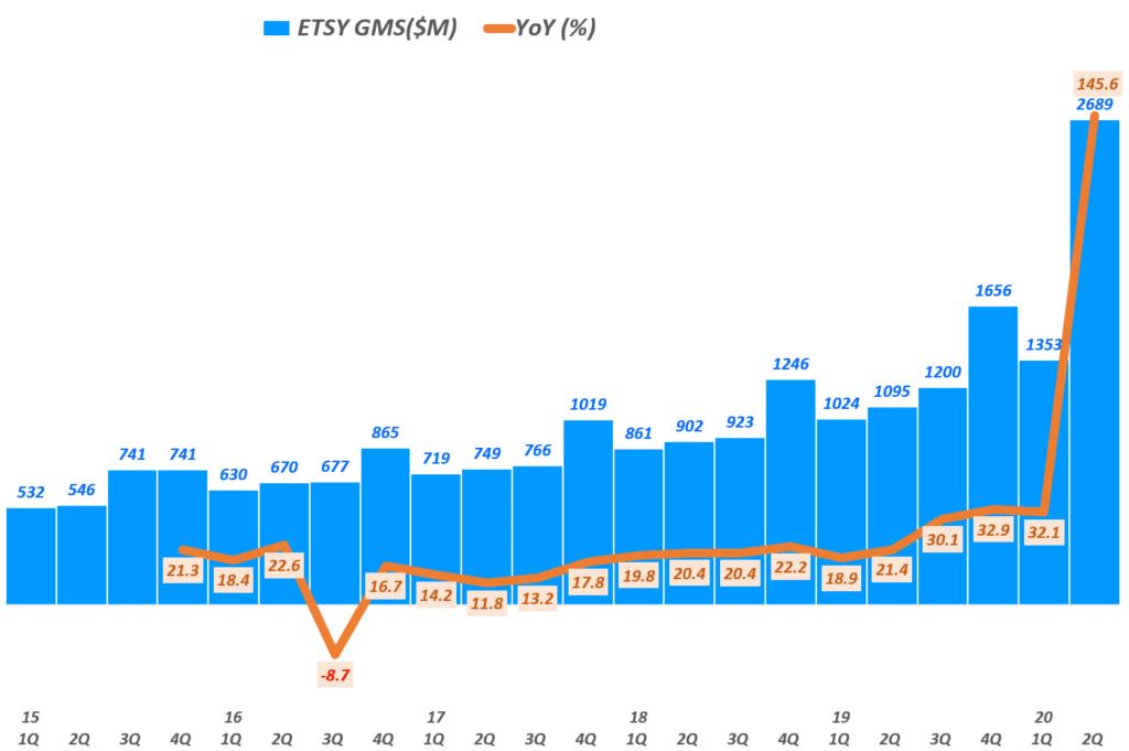수제품(handmade) 전문 이커머스 업체 엣시(Etsy), 엣시 실적, 엣시 분기별 총거래액(GMV) 및 증가률 추이( ~ 20년 2분기), Graph by Happist