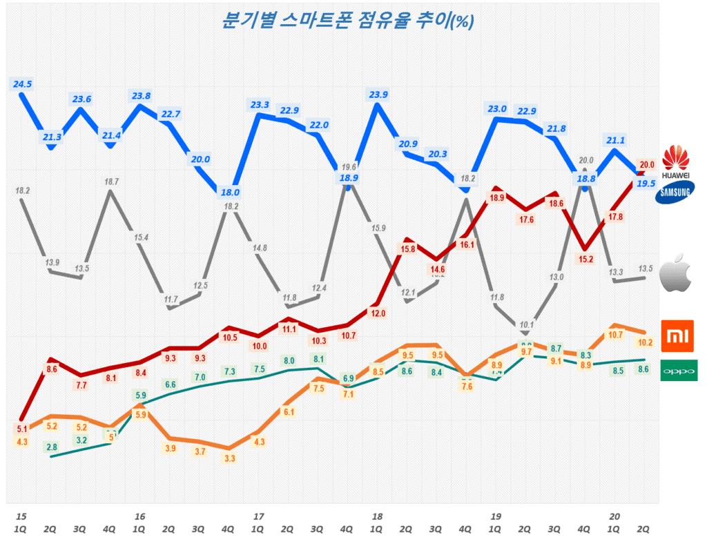 스마트폰 시장 점유율,. 분기별 스마트폰 점유율 추이( ~ 2020년 2분기), Smartphone Market share trend, Data Source - IDC, Graph by Happist