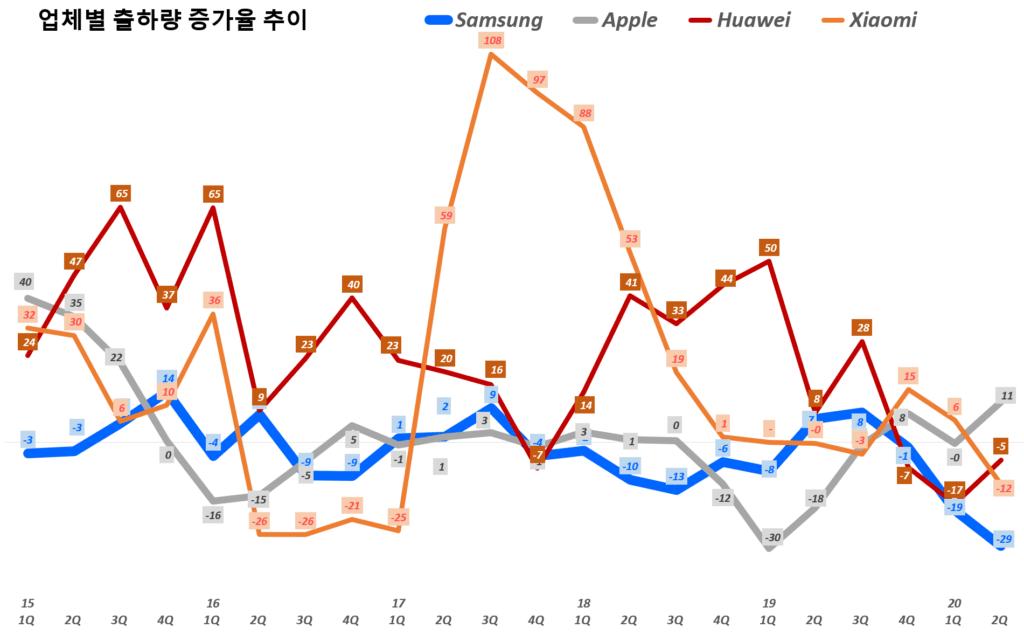 스마트폰 점유율, 스마트폰 업체별 분기별 스마트폰 출하량 증가율 추이(~2020년 2분기), data Source - IDC, Graph by happist