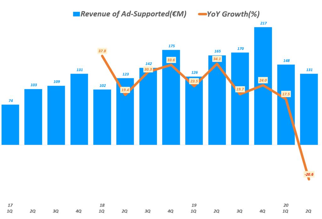 스포티파이 분기별 광고 기반 매출 및 전년 비 증가율 추이, Spotify querterly Revenue of Ad-Supported & YoY growth rate(%), Graph by Happist