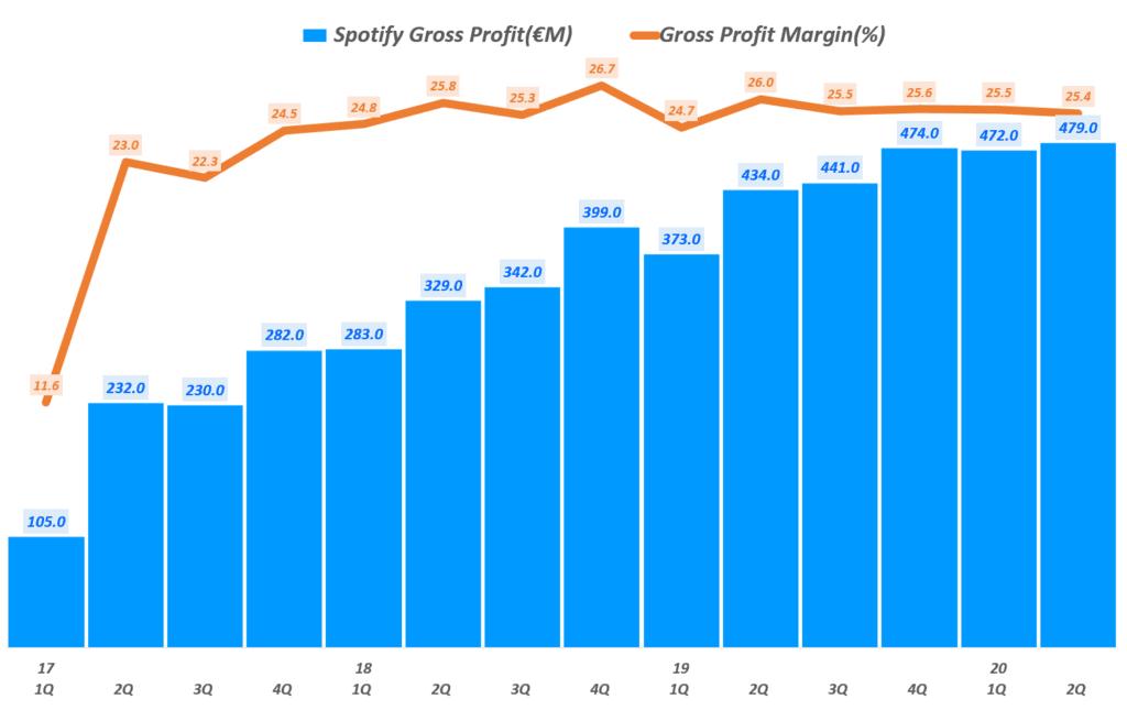 스포티파이 분기별 매출총이익 및 전년 비 증가율 추이, Spotify querterly Gross Profit & YoY growth rate(%), Graph by Happist