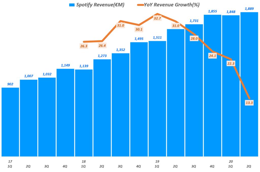 스포티파이 분기별 매출 및 전년 비 증가율 추이, Spotify querterly Revenue & YoY growth rate(%), Graph by Happist