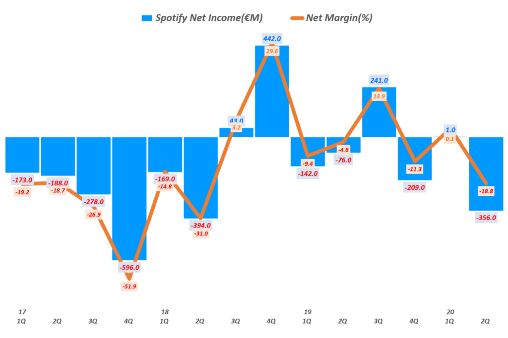 스포티파이 분기별 순이익 및 순이익률 추이, Spotify querterly Net Income & Net Income margin(%), Graph by Happist