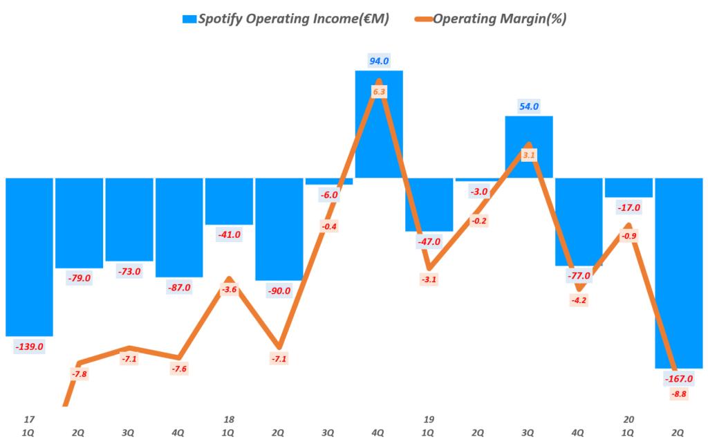 스포티파이 분기별 영업이익 및 영업이익률 추이, Spotify querterly Gross Profit & YoY growth rate(%), Graph by Happist