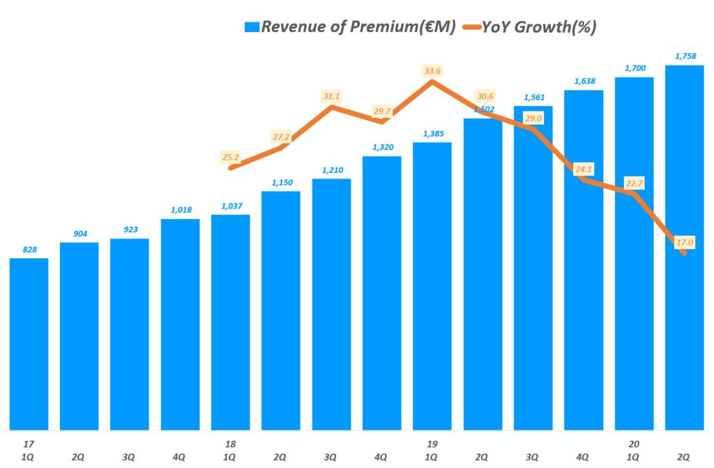 스포티파이 분기별 유료 가입자 기반 프리미엄 매출 및 전년 비 증가율 추이, Spotify querterly Revenue of Premium & YoY growth rate(%), Graph by Happist