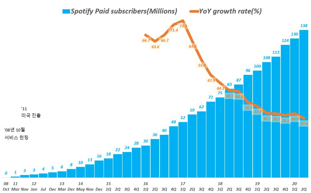 스포티파이 분기별 유료 가입자 증가 추이, Spotify querterly Paid subscribers, Graph by Happist