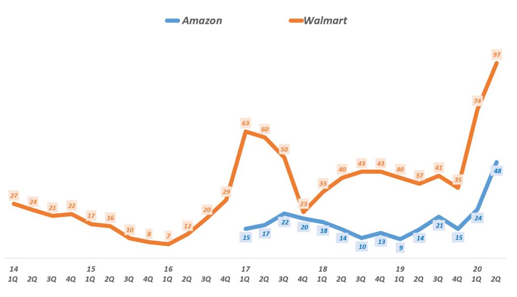 아마존과 월마트 이커머스 성장률 추이 비교,  Graph by Happist