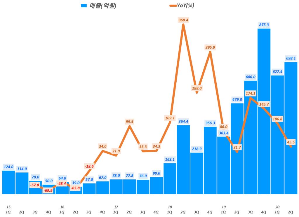 에이디테크놀로지 실적, 분기별 에이디테크놀로지 매출 및 전년 비 증가률( ~ 20년 2분기), Graph by Happist