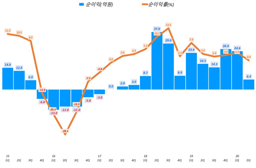 에이디테크놀로지 실적, 분기별 에이디테크놀로지 순이익 및 순이익률 추이( ~ 20년 2분기), Graph by Happist