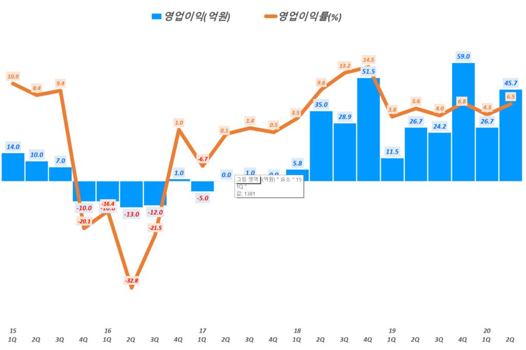 에이디테크놀로지 실적, 분기별 에이디테크놀로지 영업이익 및 영업이익률 추이( ~ 20년 2분기), Graph by Happist