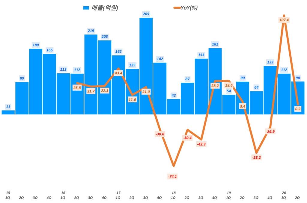 에프엔에스테크 실적, 분기별 에프엔에스테크 매출 및 전년 비 성장률( ~ 20년 2분기), Graph by Happist
