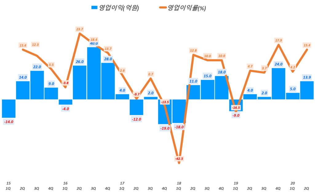 에프엔에스테크 실적, 분기별 에프엔에스테크 영업이익 및 영업이익률 추이( ~ 20년 2분기), Graph by Happist