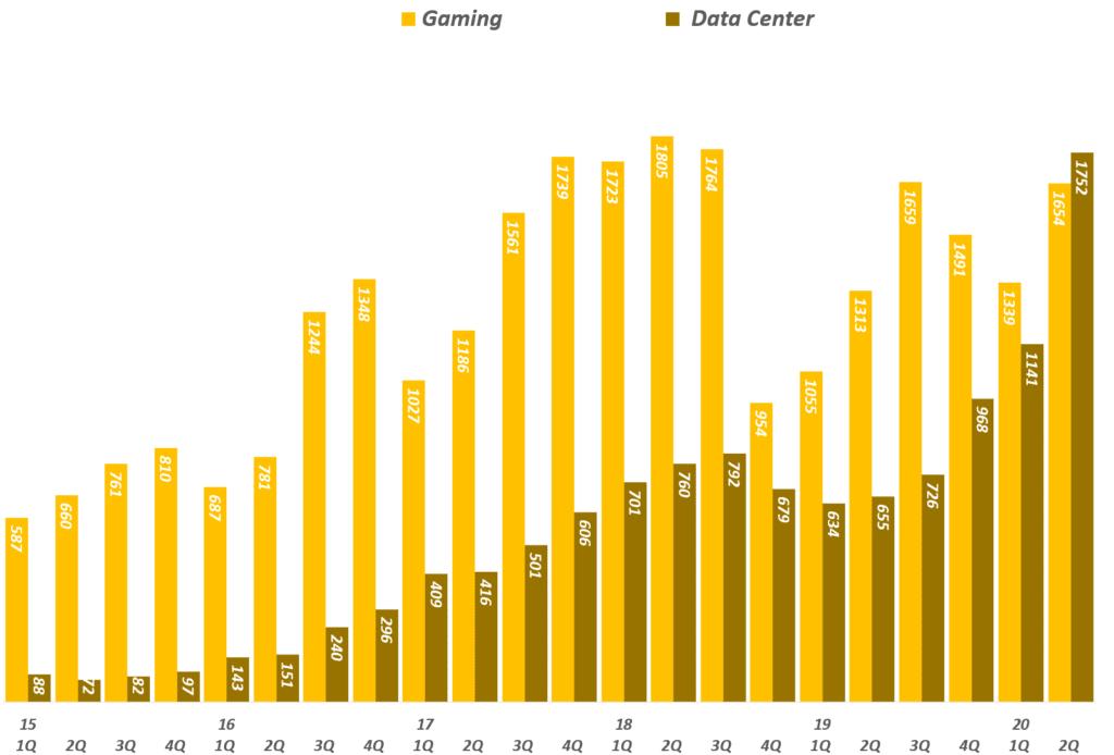 엔비디아 실적, 분기별 엔비디아 게이밍과 데이타센터 매출 추이( ! 20년 2분기), Graph by Happist