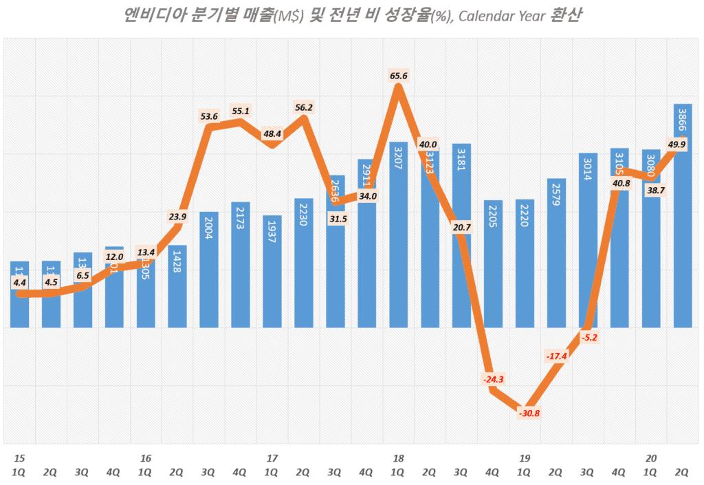 엔비디아 실적, 분기별 엔비디아 매출 및 전년 비 성장률 추이( ~ 20년 2분기), Graph by Happist