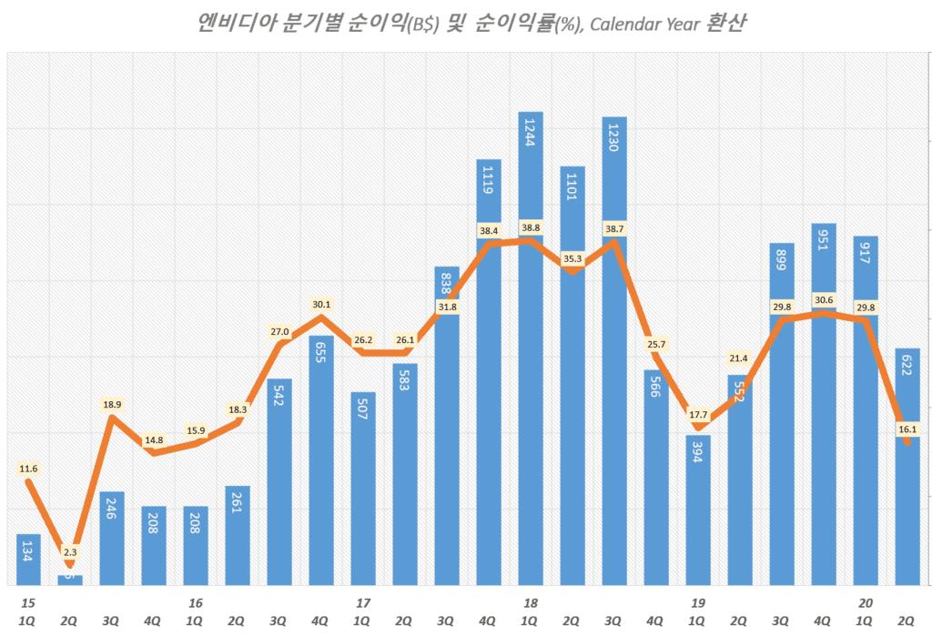 엔비디아 실적, 분기별 엔비디아 순이익 및 순이익률 추이( ~ 20년 2분기), Graph by Happist