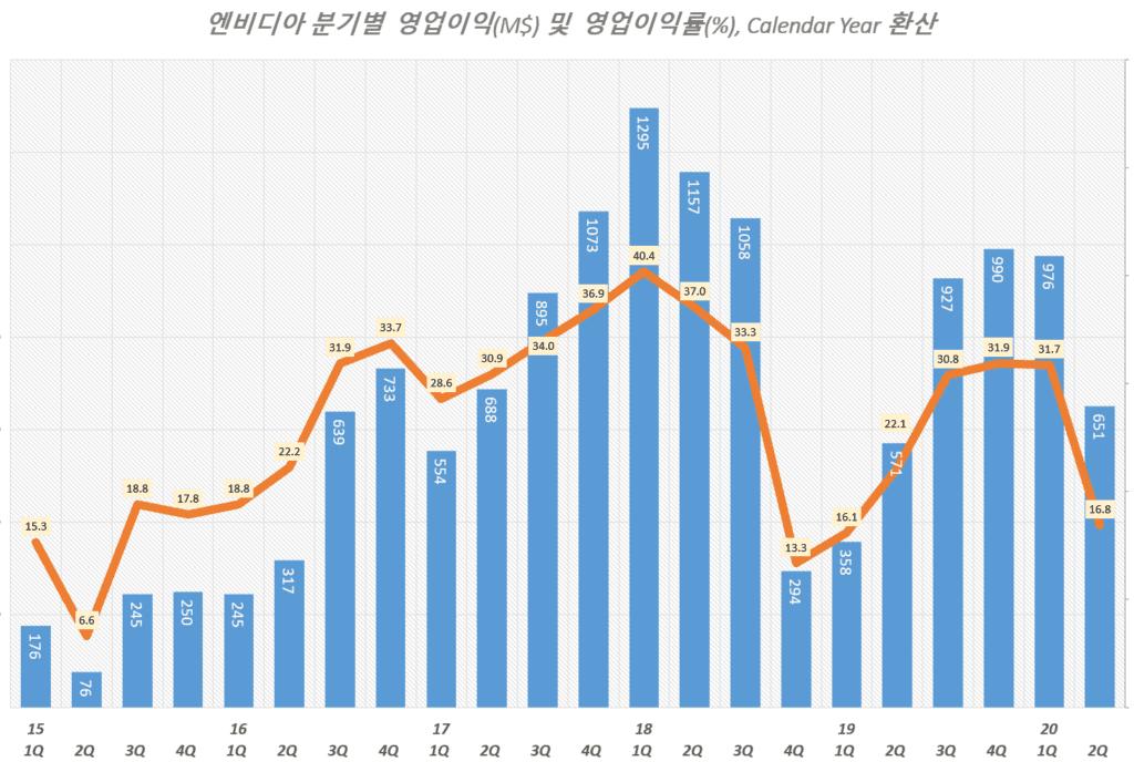 엔비디아 실적, 분기별 엔비디아 영업이익 및 영업이익률 추이( ~ 20년 2분기), Graph by Happist