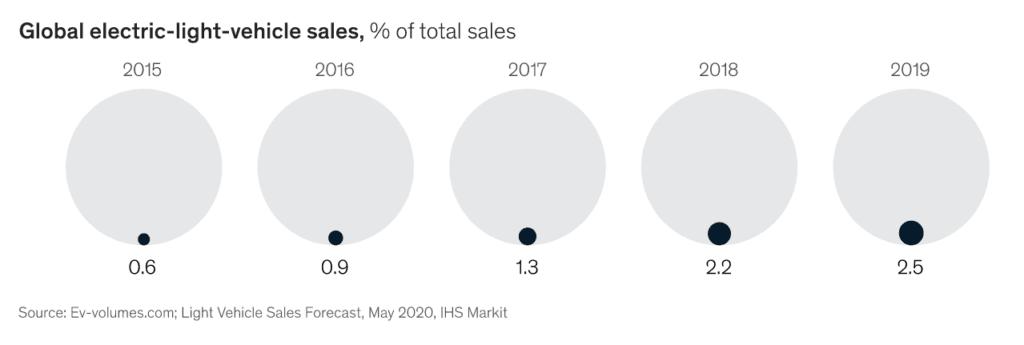 연도별 전기차 판매가 전체 자동차 판매에서 차지하는 비중, Graph by McKinsey