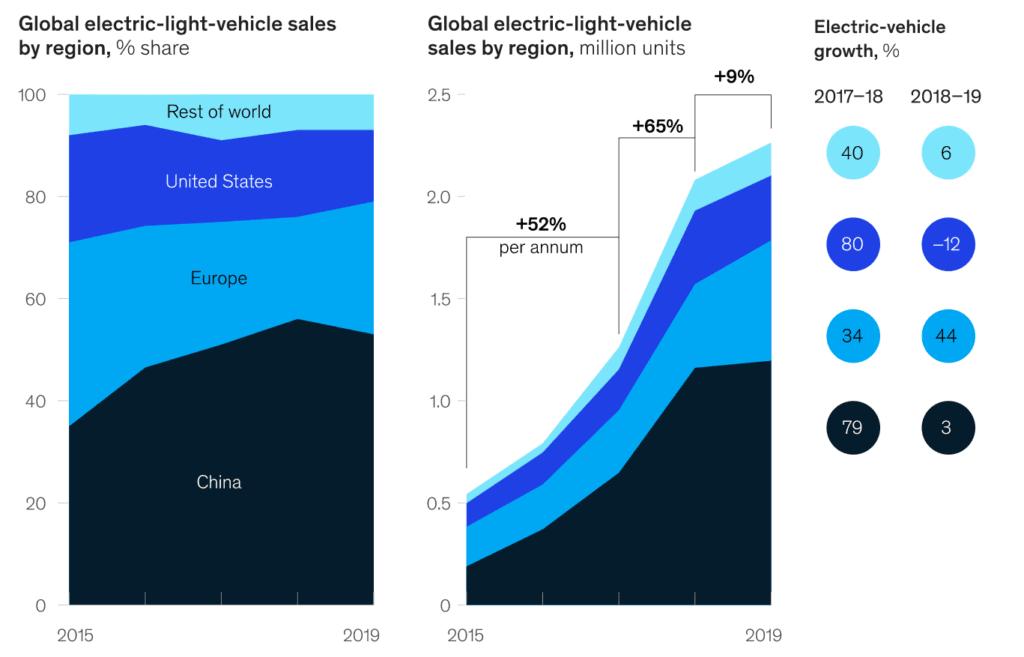 연도별 전기차 판매 증가율, Yearly EV dales growth rate, Graph by McKinsey