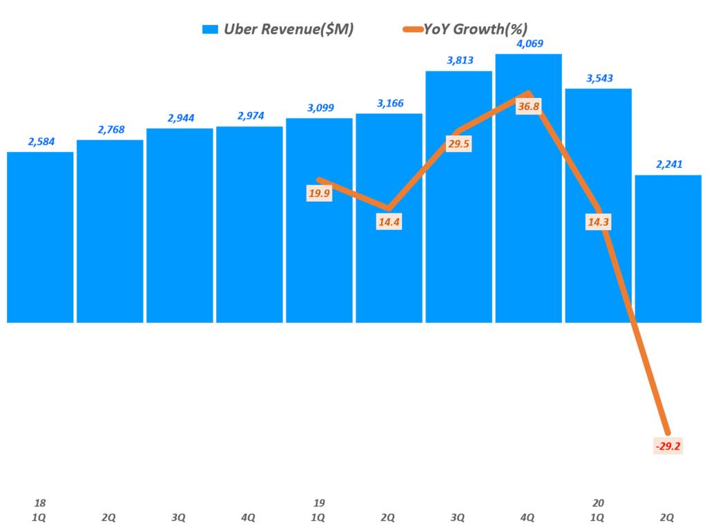 우버 분기별 매출 및 전년 비 성장률, Uber Querterly Revenue & YoY growth rate(%), Graph by Happist