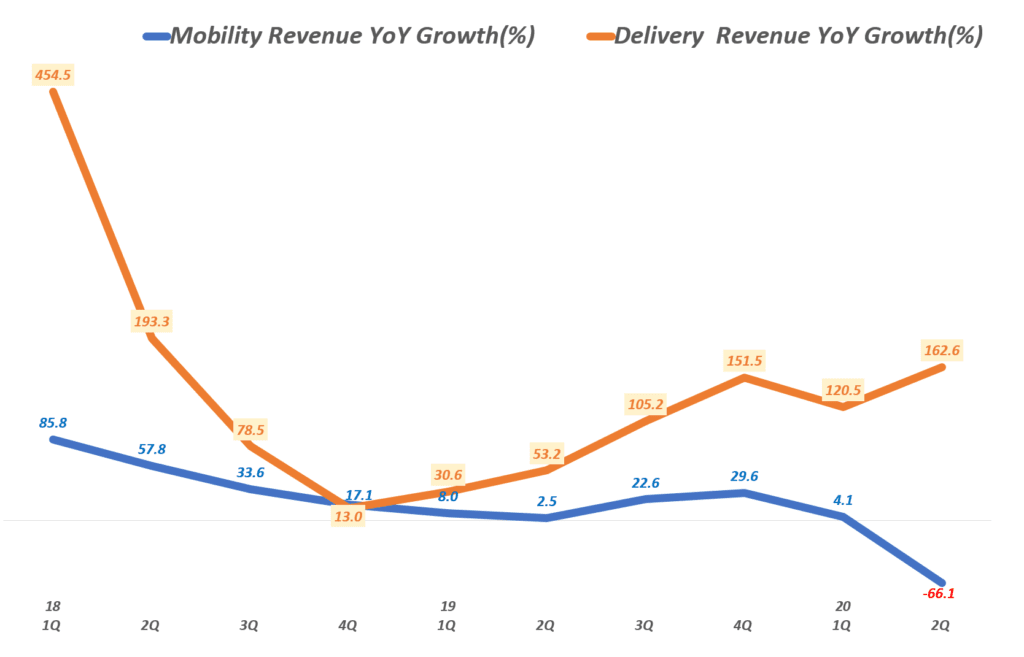 우버 분기별 모빌리티 및 배달 서비스 전년 비 성장률 추이, Uber Querterly YoY growth rate(%) of Mobility & Delivery Service, Graph by Happist