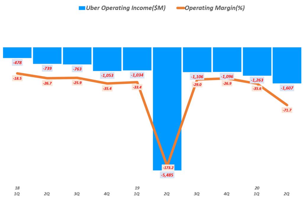 우버 분기별 영업이익 및 영업 이익률, Uber Querterly Operating Income & Operating Margin(%), Graph by Happist