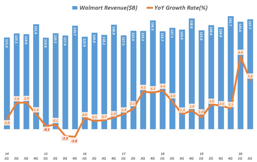 월마트 분기별 매출 및 전년 비 성장율( ~ 2020년 2분기), Walmart revenue & YoY growth rate(%), Graph by Happist