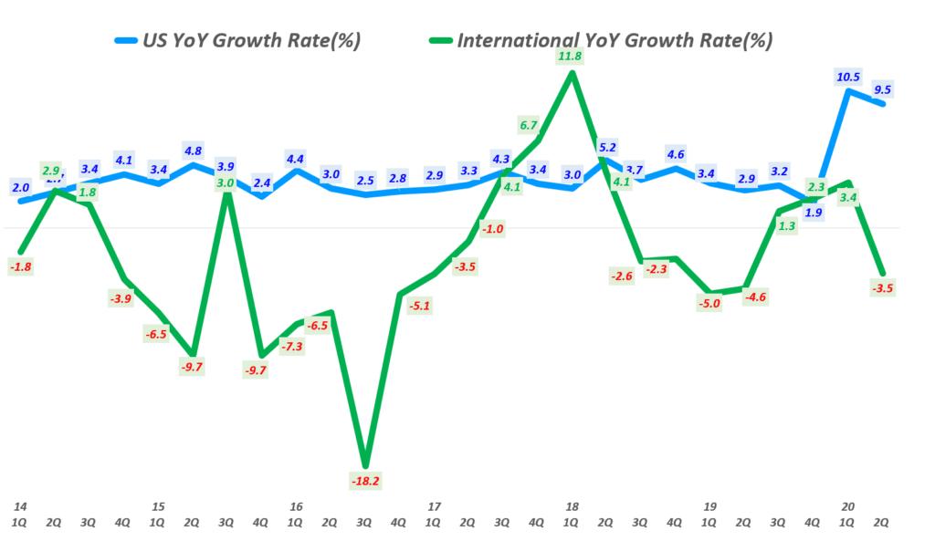 월마트 분기별 미국과 인터내셔널 매출 증가율 비교( ~ 2020년 2분기), Walmart US & International revenue YoY growth rate(%), Graph by Happist