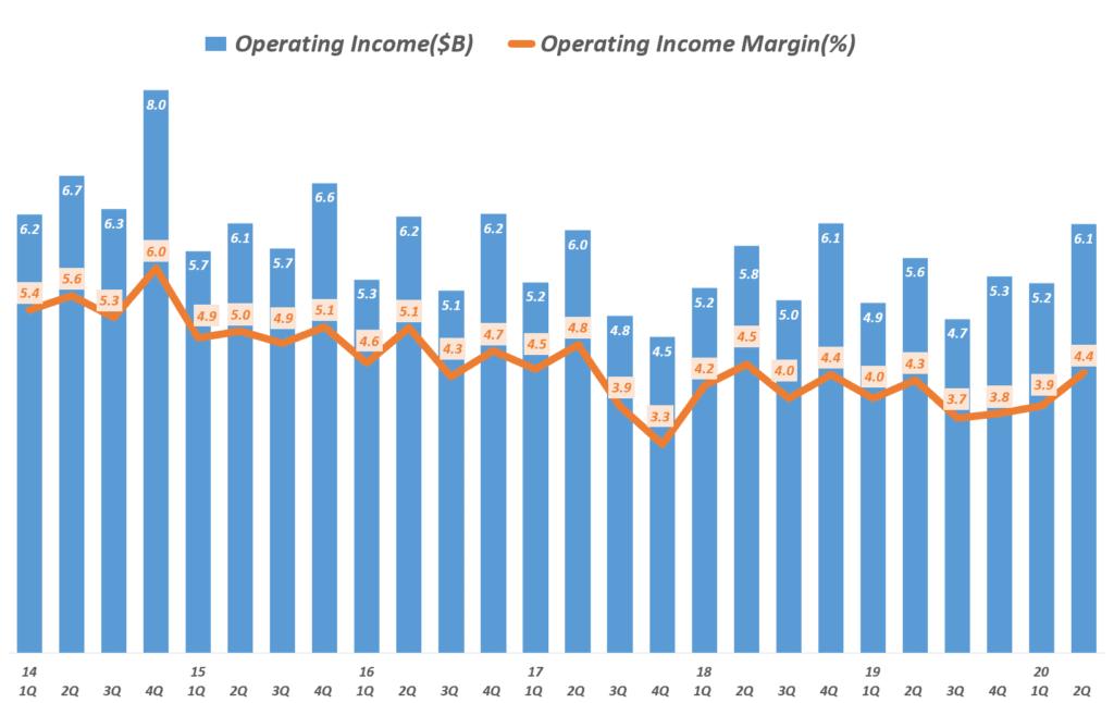 월마트 분기별 영업이익 및 영업이익률 추이(~ 2020년 2분기), Walmart Operating income & Operating margin(%), Graph by Happist