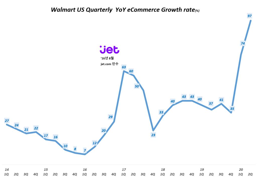 월마트 분기별 이커머스 매출 증가율(~2020년 2분기) Walmart US Quarterly eCommerce YoY Growth rate(%), Graph by Happist