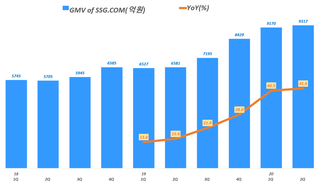 이마트 실적, 분기별 이마트 SSG.COM GMV 기준 총판매액 추이( ~ 20년 2분기), Graoh by Happist