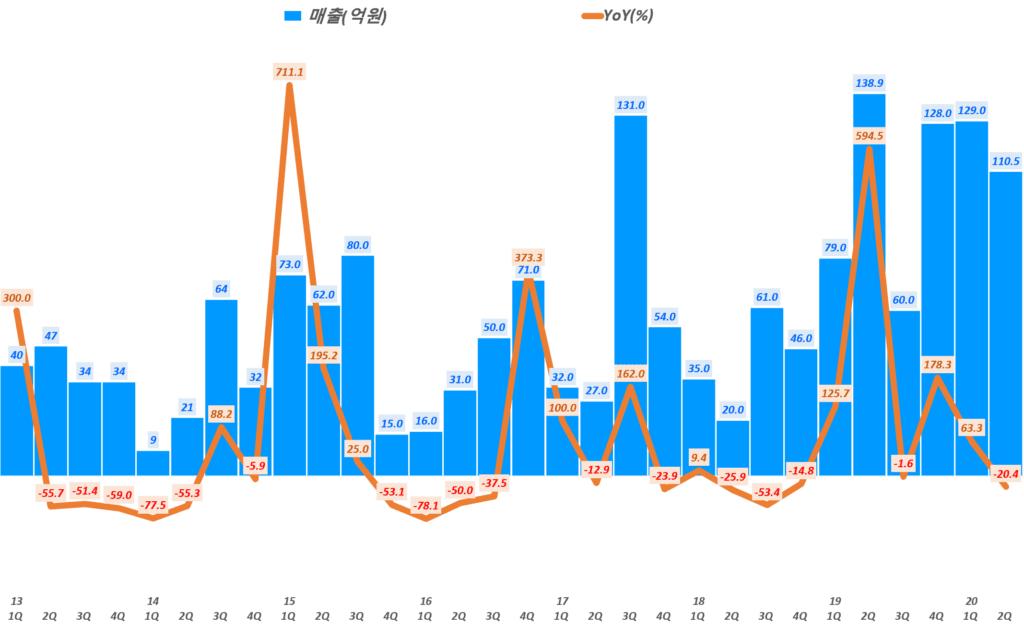 인텍플러스 실적, 분기별 인텍플러스 매출 및 전년 비 성장률( ~ 20년 1분기), Graph by Happist