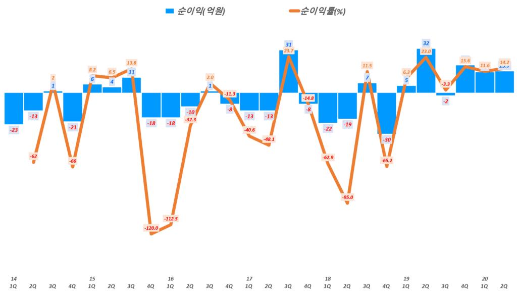인텍플러스 실적, 분기별 인텍플러스 순이익 및 순이익률( ~ 20년 1분기), Graph by Happist